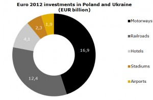 Poland Euro 2012 investments will it benefit the country economically