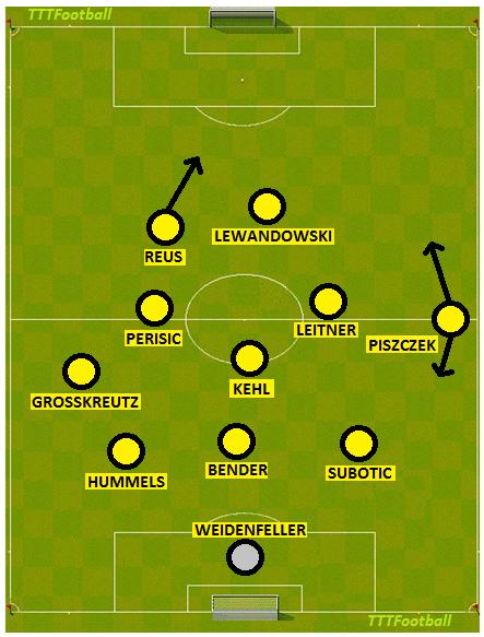 Borussia Dortmund v Schalke three man defence Klopp