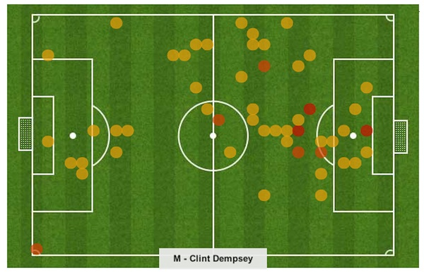 Clint Dempsey position analysis at Fulham and Spurs