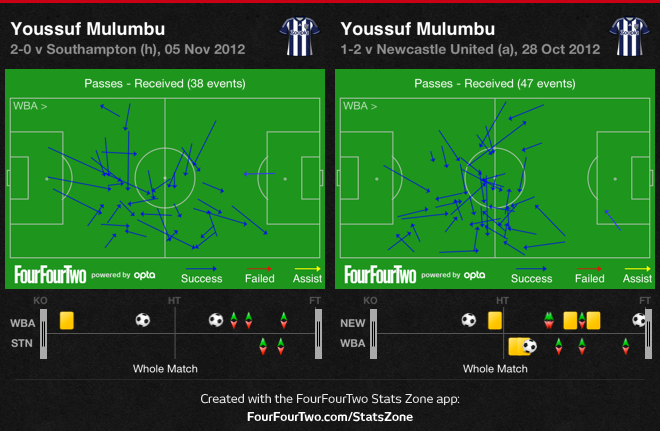 Youssouf Mulumbu possession statistics with/without Claudio Yacob - West Bromwich Albion
