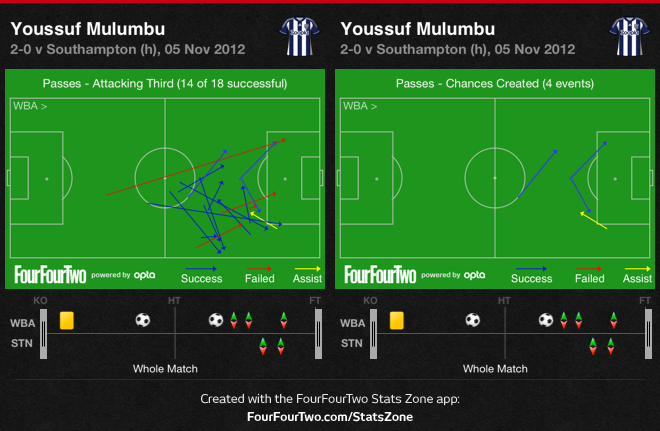 Youssouf Mulumbu - Claudio Yacob midfield partnership / attacking stats