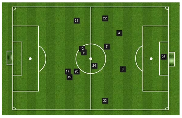 Swansea City tactical changes Laudrup v Brendan Rodgers