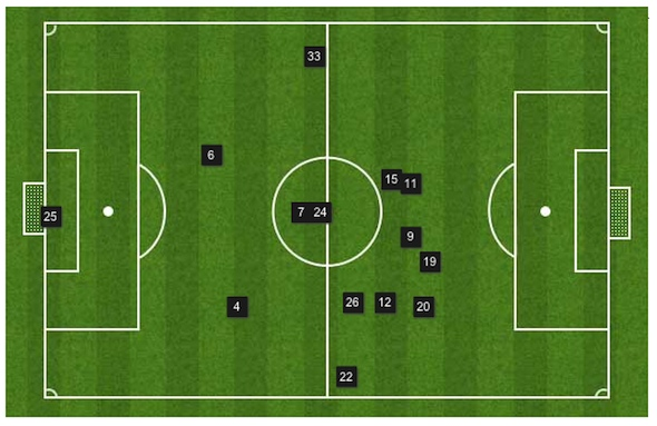 Swansea City tactics under Laudrup
