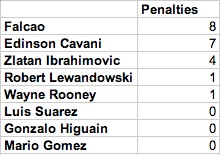 best strikers in the world analysis - penalties scored
