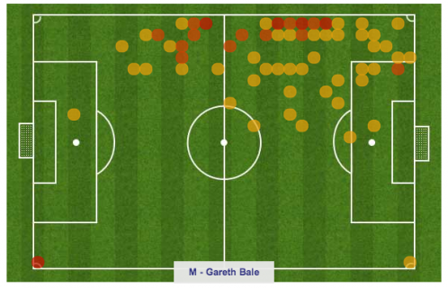 gareth bale tactics against inter