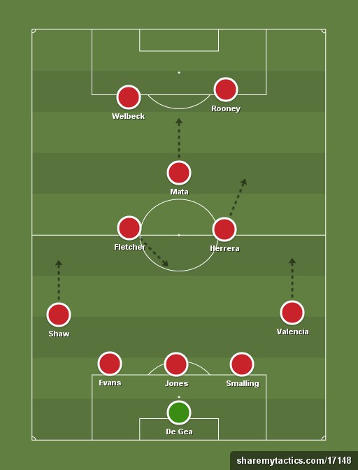 Manchester United 3-5-2 Formation