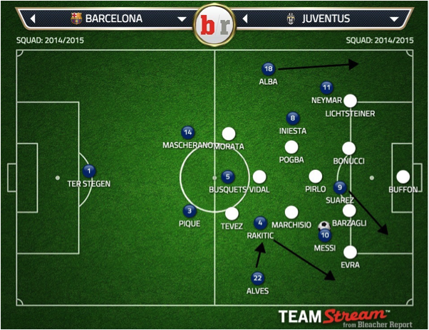 Barcelona Vs Juventus Champions League Final Tactical Preview