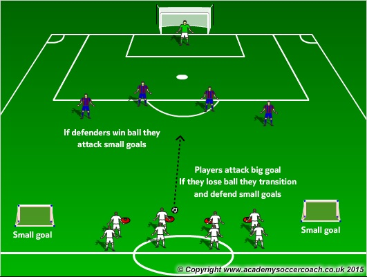 PLAY: Transitions in football - a beginner's guide and how