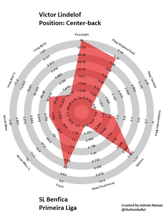 Victor Lindelof stats and skills