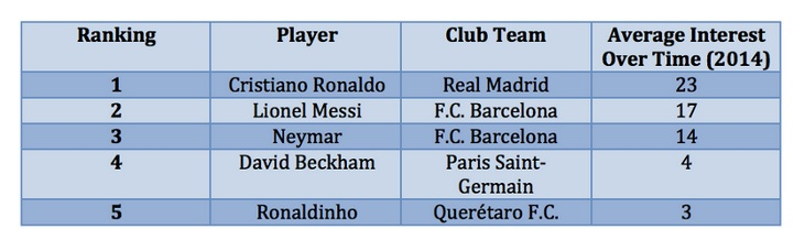 Who is the world's most marketable footballer - Messi, Ronaldo or Neymar?